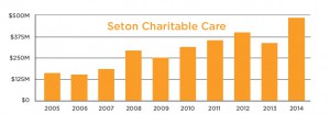 Charity Care Chart 2005-2014