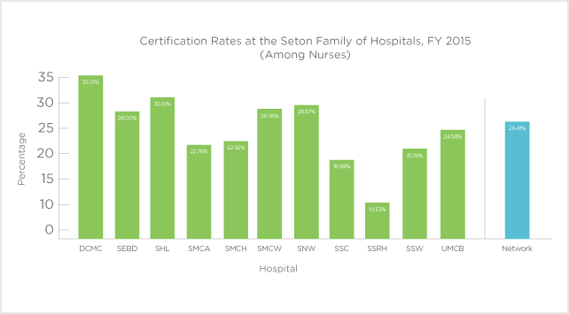 Certification-Rates_640x353