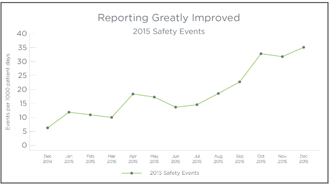 Safety-Events