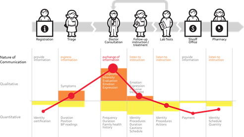 Healthcare Journey Mapping Is in for 2016! | Seton