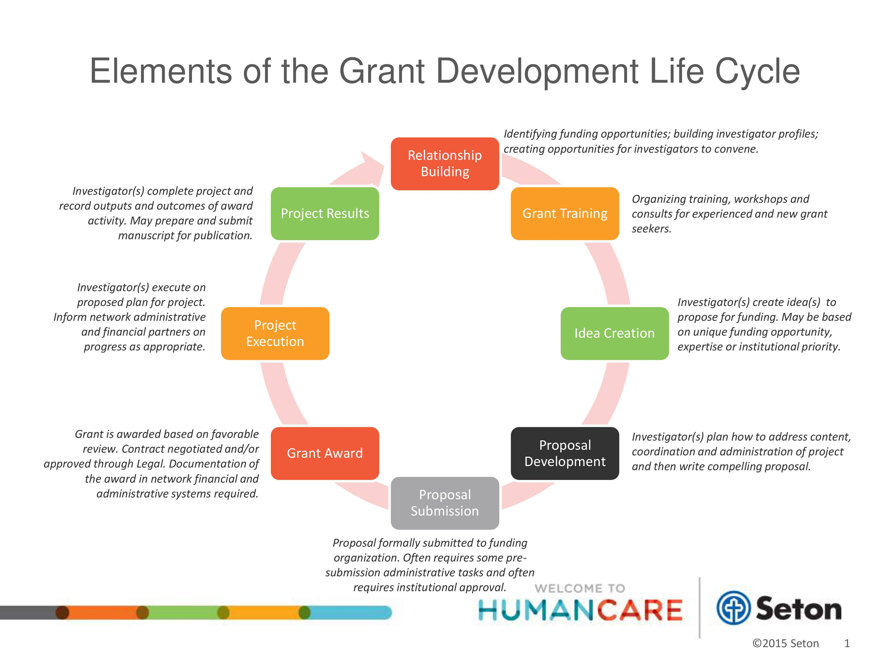 FINAL_Grant Lifecycle-ed
